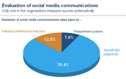 an analysis of communication in social media An exploration of social media as an increasing component of advertising, business utilization of the medium and the pros and cons of this marketing transition.