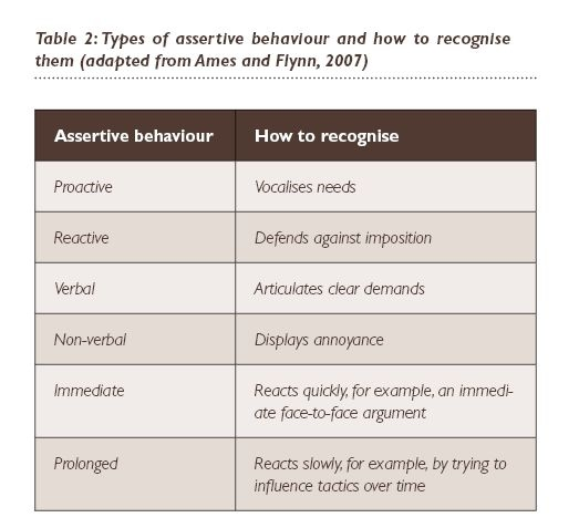 More assertive need to be Why Adolescence